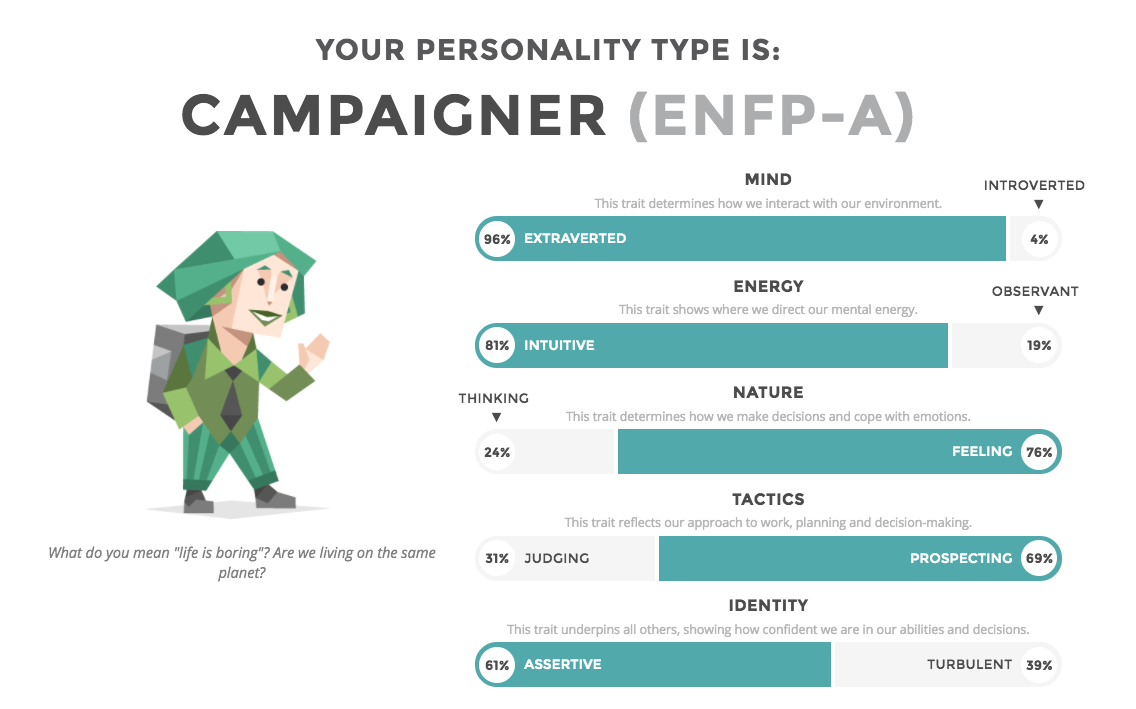 What's Your Personality Type?​